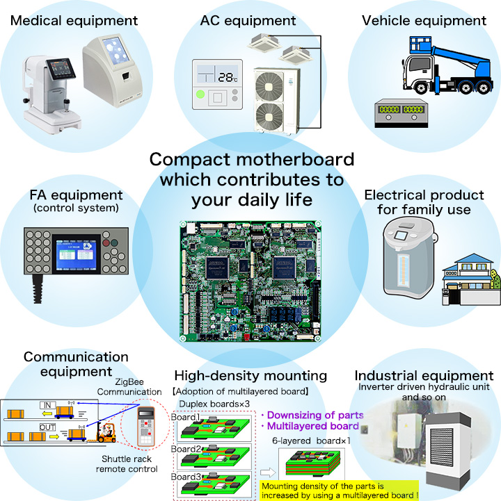 Compact motherboard which contributes  to your daily life