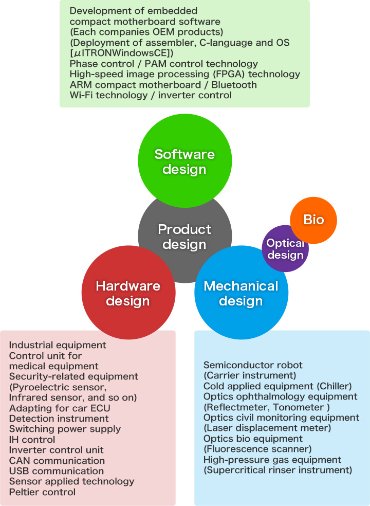 Product design / Software design / Hardware design / Mechanical design