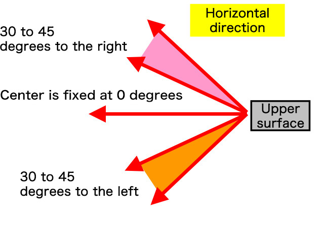 Horizontal direction