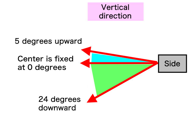Vertical direction