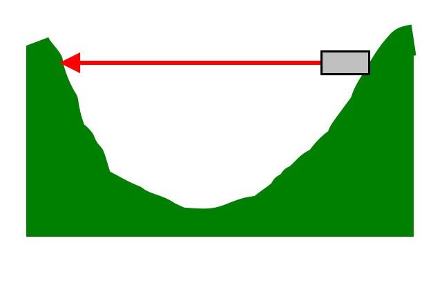 Surveying the displacement of the distance between two points such as valley and between bridge piers.