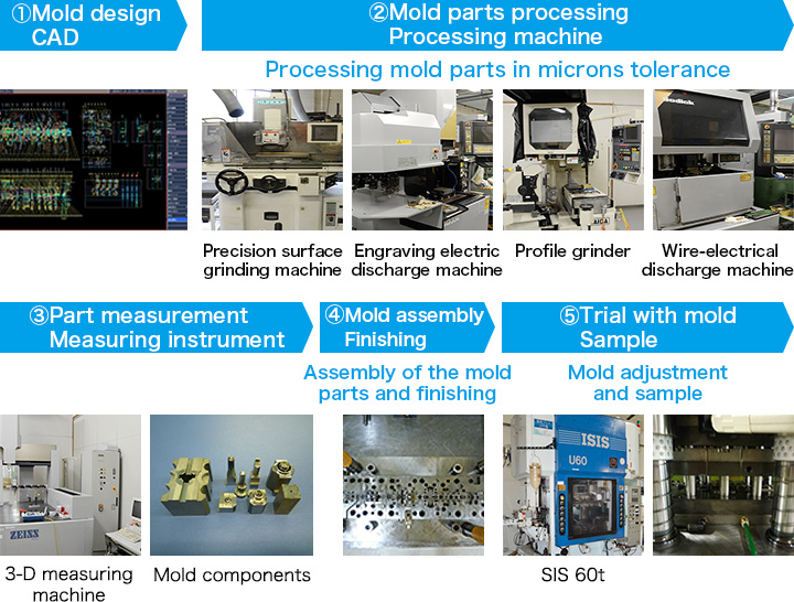 Mold manufacturing process