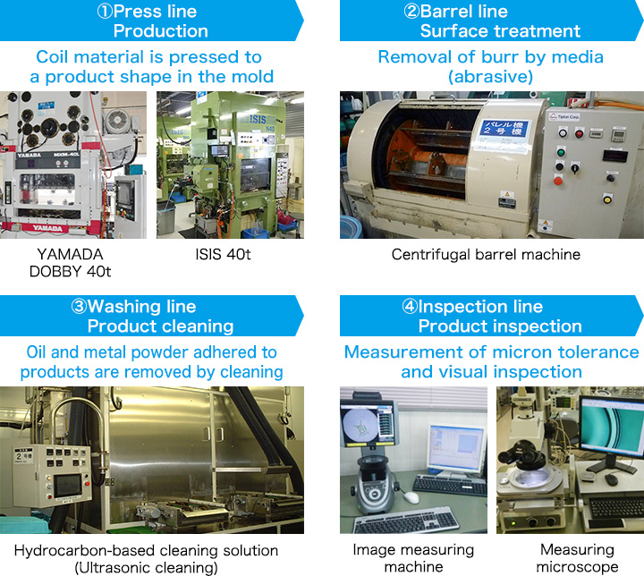 Press Production Process (General Pressed Product)