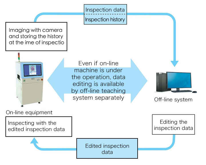 Even if on-line machine is under the operation, data editing is available by off-line teaching system separately