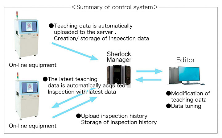 Summary of control system